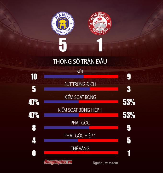 Kết quả Hà Nội 5-1 TP.HCM: Quang Hải và Văn Quyết tỏa sáng