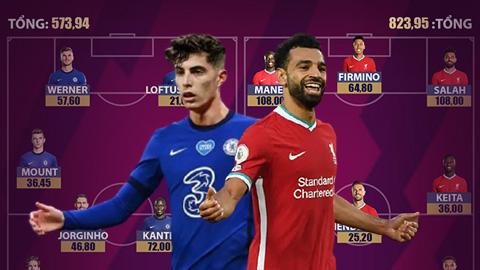 Đội hình chính Liverpool đắt gần gấp đôi Chelsea ở trận mở màn