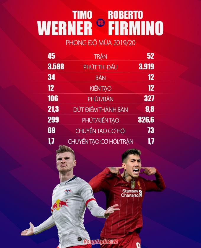 werner vs firmino