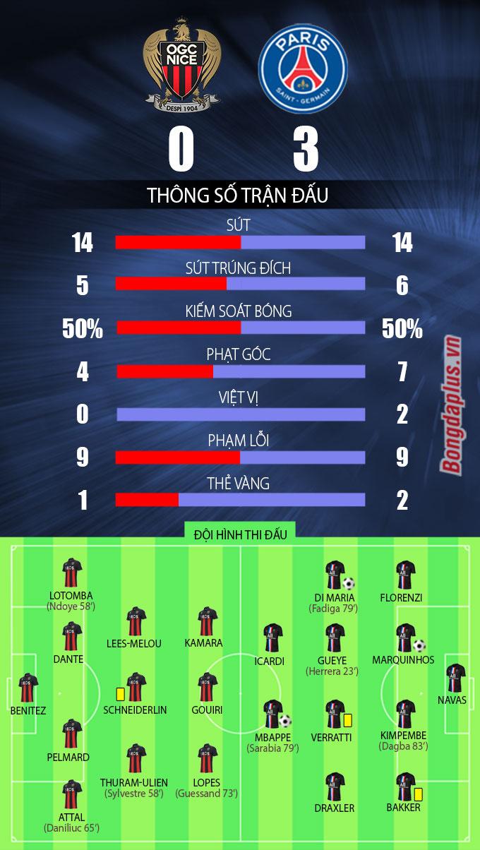 Kết quả Nice 0-3 PSG: Vắng Neymar, Mbappe và Di Maria mang về trọn 3 điểm cho PSG