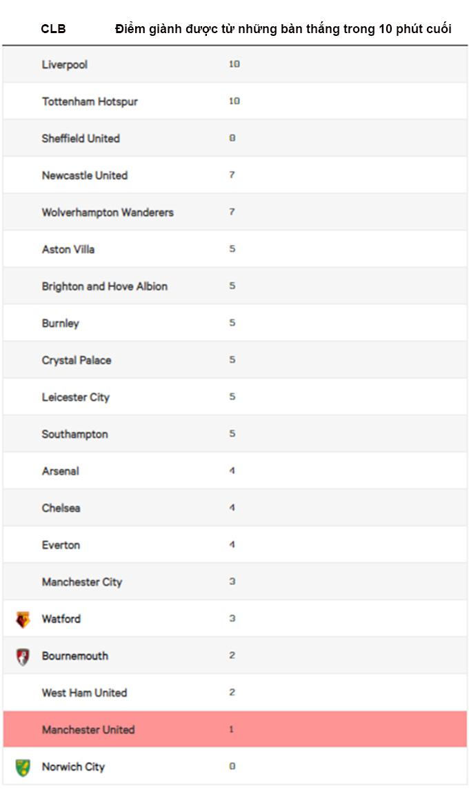 Điểm giành được từ bàn thắng trong 10 phút cuối tại Premier League 2019/20