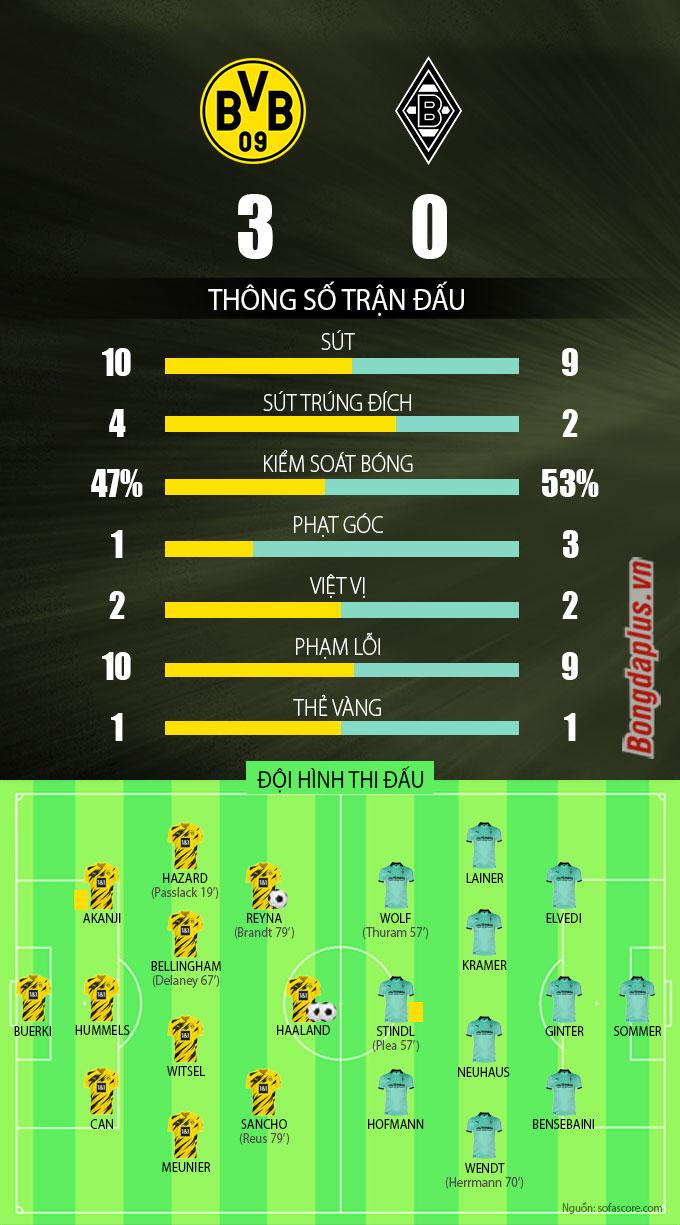 Kết quả Dortmund 3-0 M'Gladbach: Haaland & Sancho chói sáng mang về 3 điểm ra quân cho Dortmund