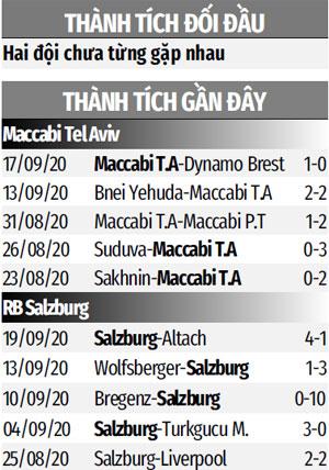 Nhận định bóng đá Maccabi Tel Aviv vs RB Salzburg, 2h00 ngày 23/9: Niềm vui đợi khách