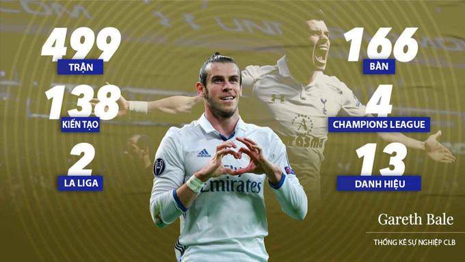Bale có một sự nghiệp lẫy lừng và đặc biệt thành công tại Real