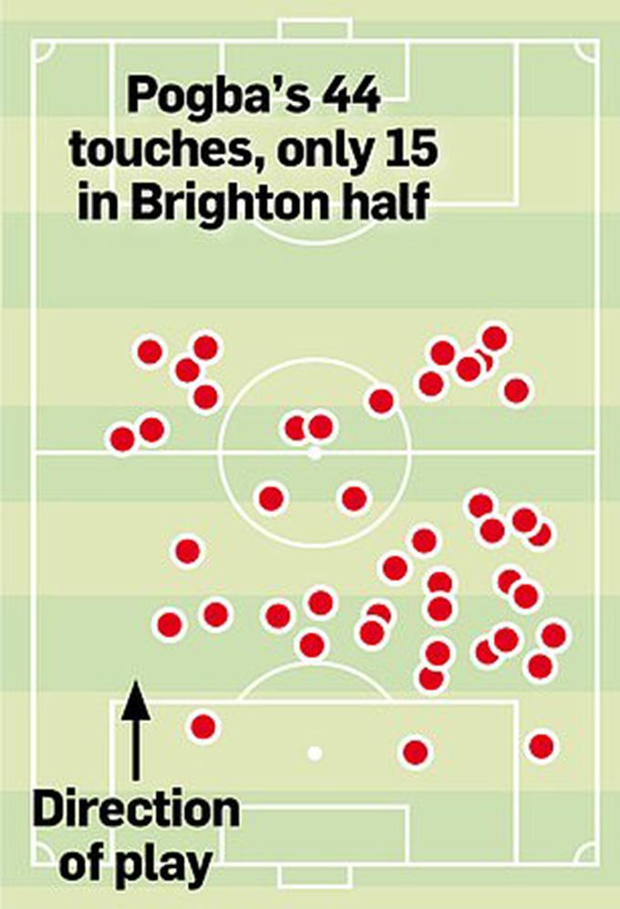 Sơ đồ chạm bóng của Pogba trước Brighton
