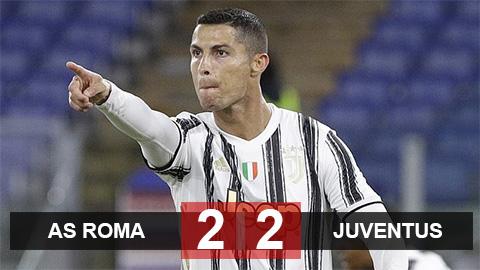 Kết quả Roma 2-2 Juventus: Ronaldo cứu rỗi 'Lão bà'