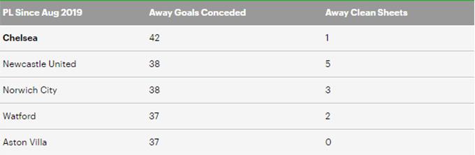 Số bàn thua và số trận giữ trắng lưới trên sân khách của Chelsa ở giải Ngoại hạng thời HLV Lampard