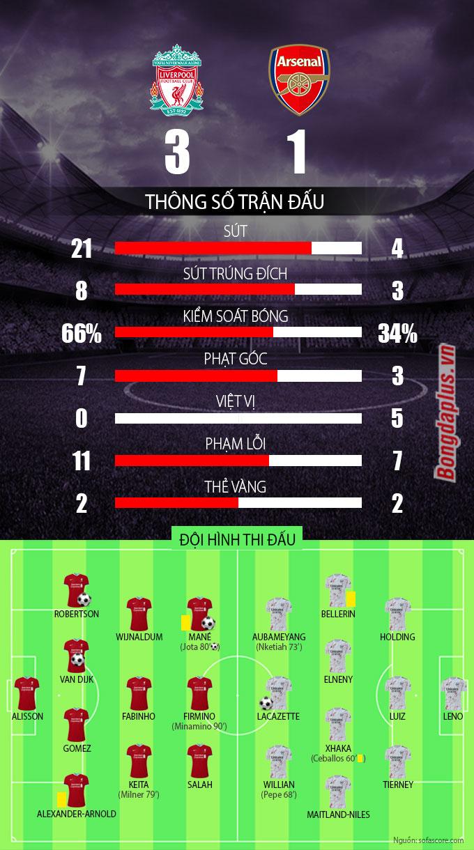 Kết quả Liverpool 3-1 Arsenal: Jota ghi bàn ngay trận ra mắt The Kop