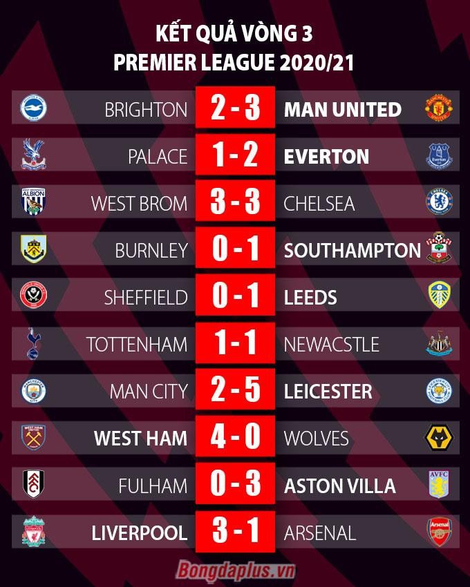 Tổng hợp vòng 3 Ngoại hạng Anh: Liverpool hạ gục Arsenal, thành Manchester chia nửa vui buồn