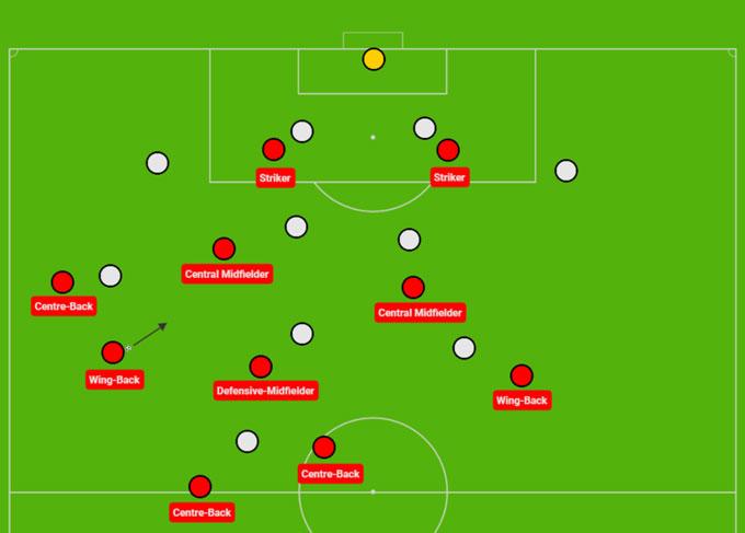 Vì sao Ngoại hạng Anh 'phát cuồng' vì sơ đồ 3 trung vệ?
