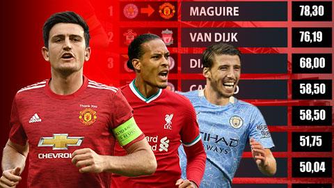 Ruben Dias đứng thứ mấy trong top 10 hậu vệ đắt giá nhất Ngoại hạng Anh?