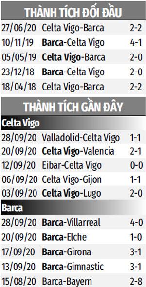 Nhận định bóng đá Celta Vigo vs Barcelona, 02h30 ngày 2/10: Thừa thắng xông lên