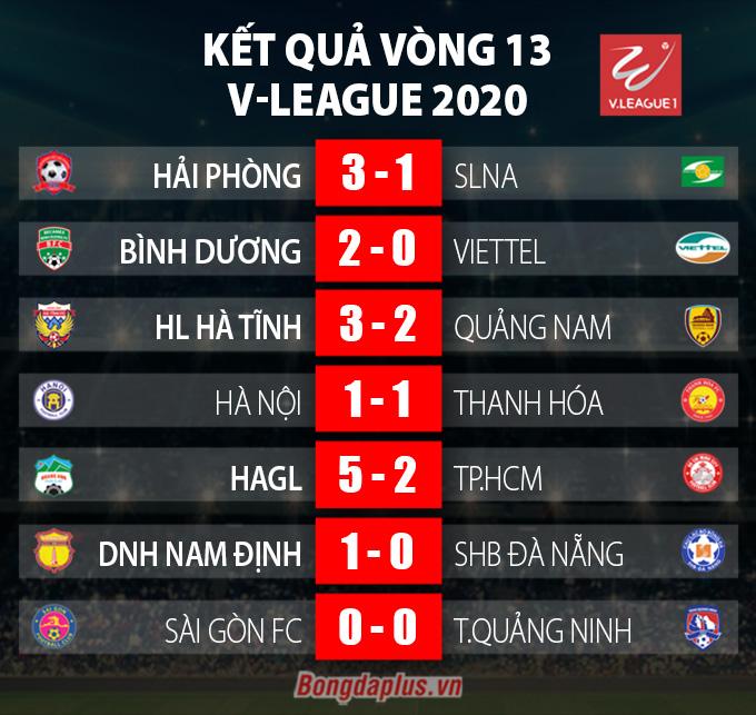 Kết quả vòng 13 V.League