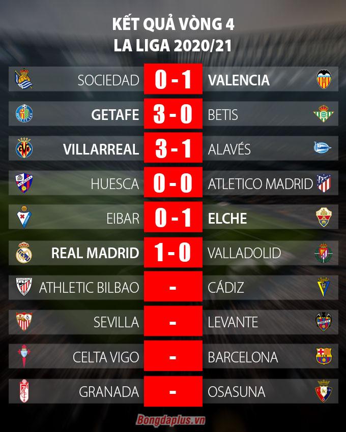 Kết quả Real 1-0 Valladolid: Los Blancos thắng trận thứ hai liên tiếp