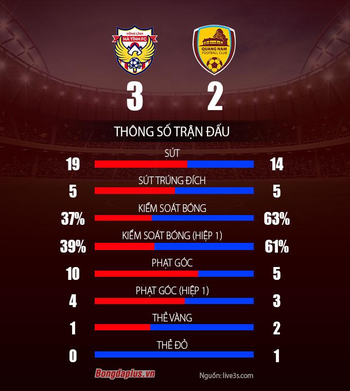Kết quả HL Hà Tĩnh 3–2 Quảng Nam: Tân binh lọt Top 8 đầy ngoạn mục!