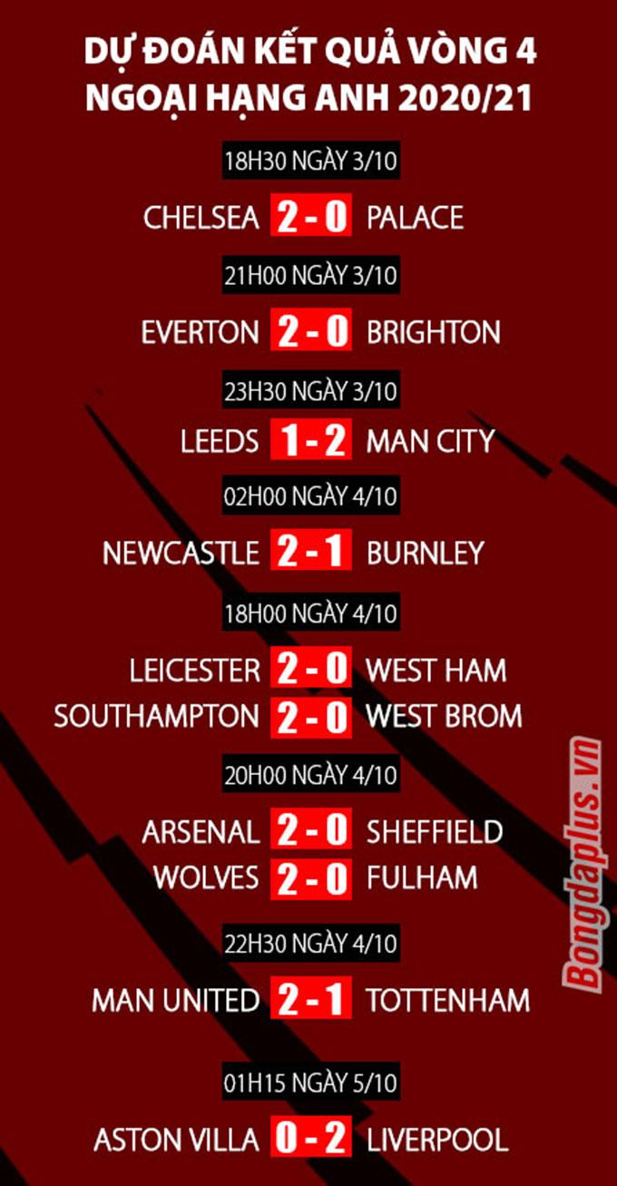 Dự đoán kết quả vòng 4 Ngoại hạng Anh: Man United đả bại Tottenham