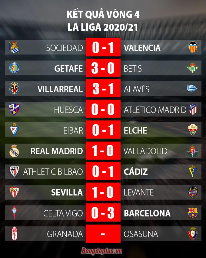 Kết quả Celta Vigo 0-3 Barca: Song sát Fati & Messi tỏa sáng