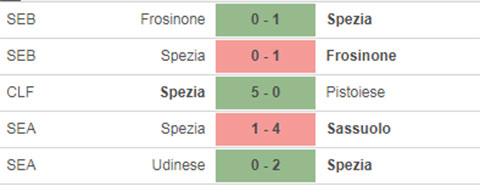 Nhận định bóng đá Milan vs Spezia, 23h00 ngày 4/10
