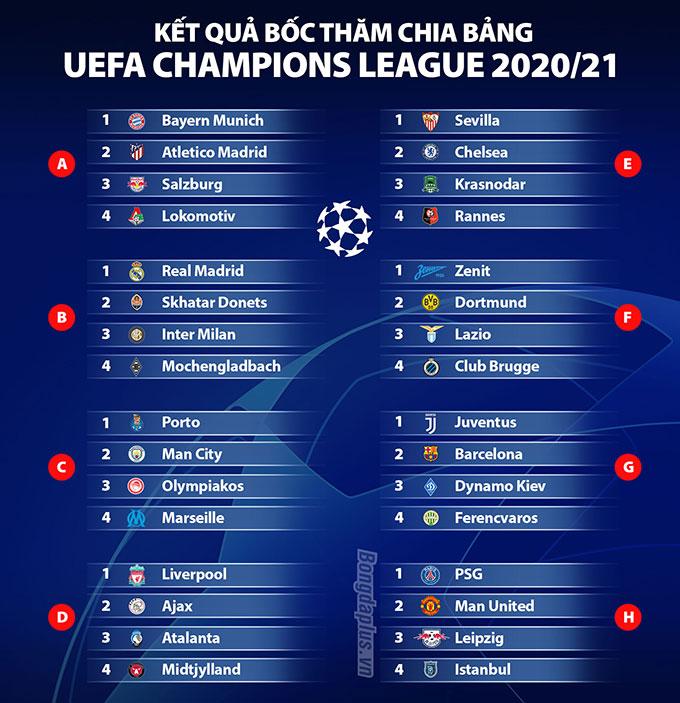 Fan tố UEFA dàn xếp đưa Man United vào bảng tử thần