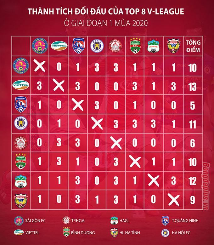 Số điểm tích lũy được của 8 đội bóng đầu bảng khi đối đầu lẫn nhau (tính kết quả trong giai đoạn 1) - Đồ họa: Như Duy