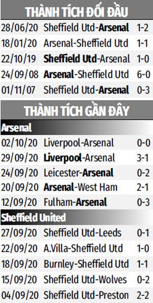 Trực tiếp Arsenal vs Sheffield United, 20h00 ngày 4/10