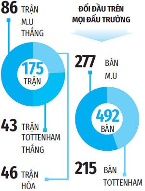 Tường thuật Man United 1-6 Tottenham