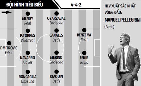 Barca hòa Sevilla 1-1: Đâu rồi dáng dấp gã khổng lồ?