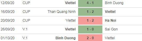 Nhận định bóng đá Viettel vs HAGL, 19h15 ngày 9/10: Bữa tiệc bóng đá tấn công