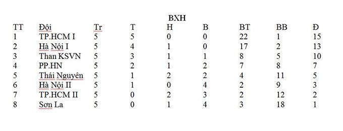 Bảng xếp hạng giải nữ VĐQG - cúp Thái Sơn Bắc sau 5 vòng đấu