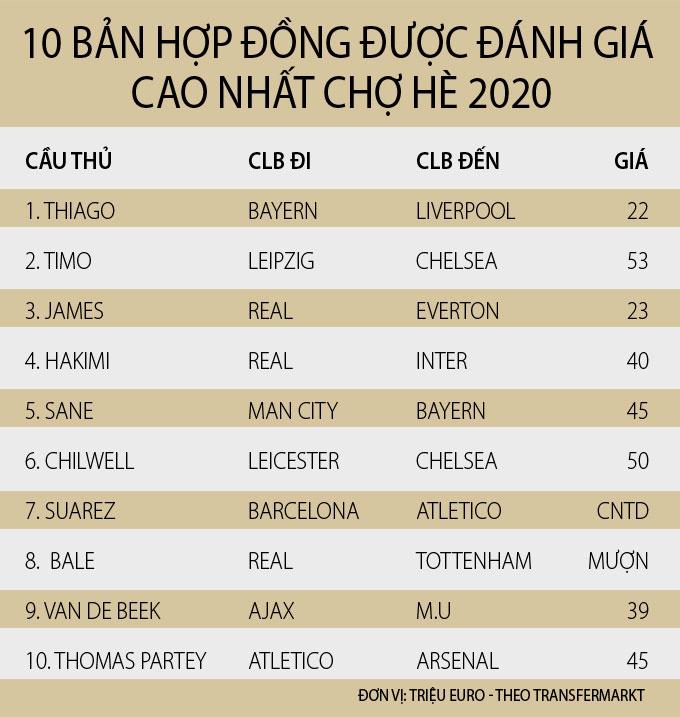 Suarez, Thiago, Sane & top 10 tân binh được kỳ vọng nhất ở TTCN Hè 2020