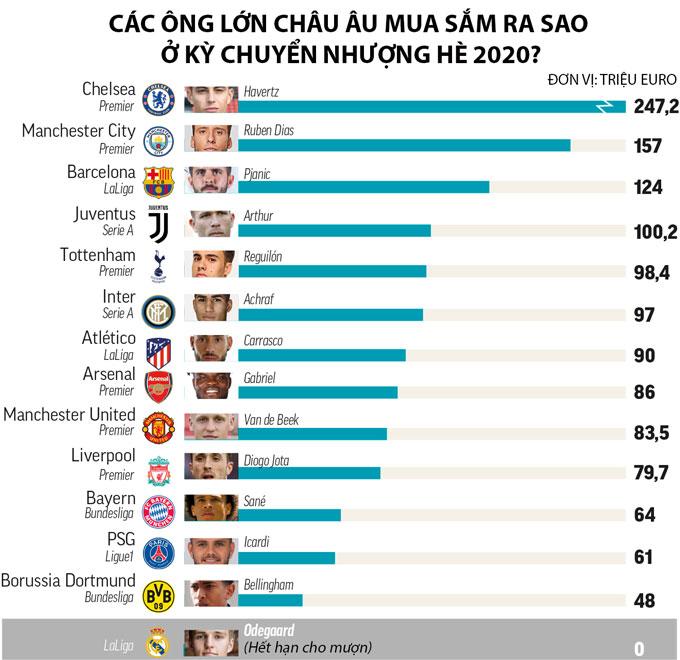 Real Madrid & mùa Hè mỹ mãn với khoản lợi nhuận 200 triệu euro