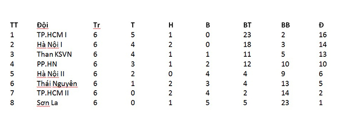 Bảng xếp hạng sau vòng 6