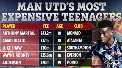 Top 5 cầu thủ tuổi teen đắt giá nhất Man United