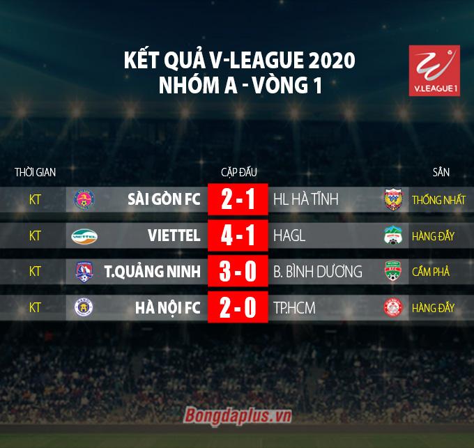 Kết quả Hà Nội 2-0 TP.HCM: Đẳng cấp lên tiếng