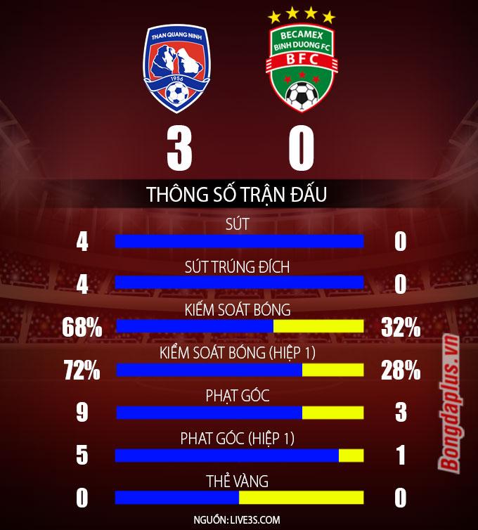 Kết quả Than Quảng Ninh 3-0 B. Bình Dương: Claudecir vô duyên, chủ nhà vẫn thắng đậm