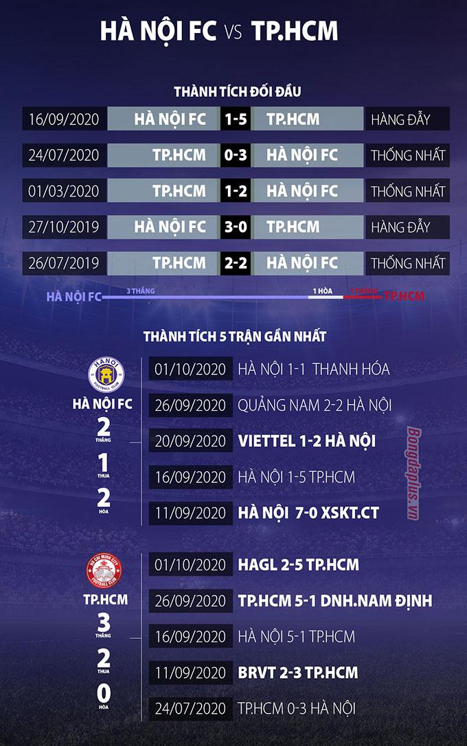 Trực tiếp Hà Nội 0-0 TP.HCM: Hiệp 1 bắt đầu