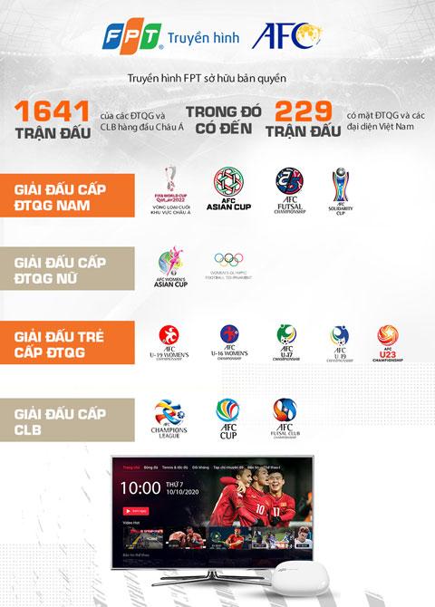 Các giải đấu AFC Truyền hình FPT sở hữu trọn vẹn bản quyền