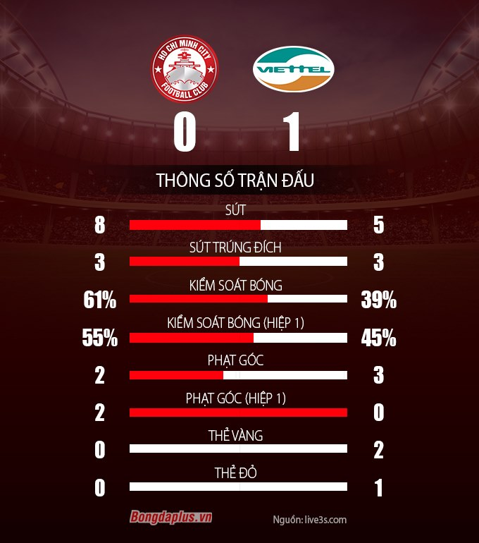 TP.HCM 0-1 Viettel: Viettel lần đầu dẫn đầu bảng V.League