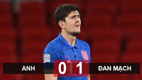 Anh 0-1 Đan Mạch: Maguire nhận thẻ đỏ, Anh thua đau Đan Mạch