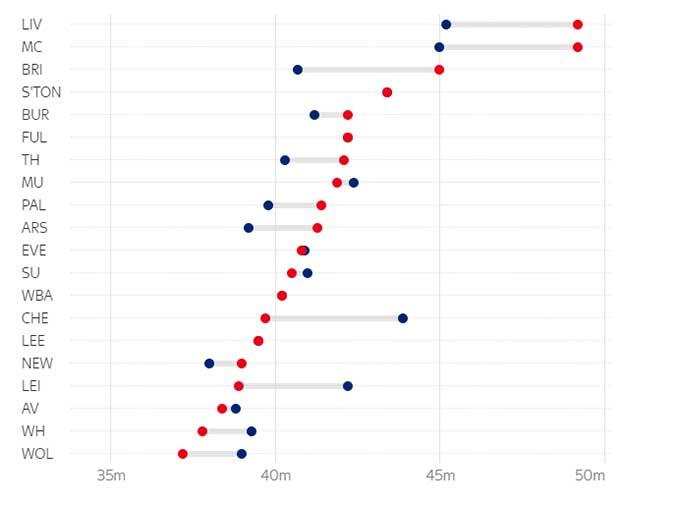 Khoảng cách từ khung thành đến hàng thủ (xanh: mùa trước; đỏ: mùa này)