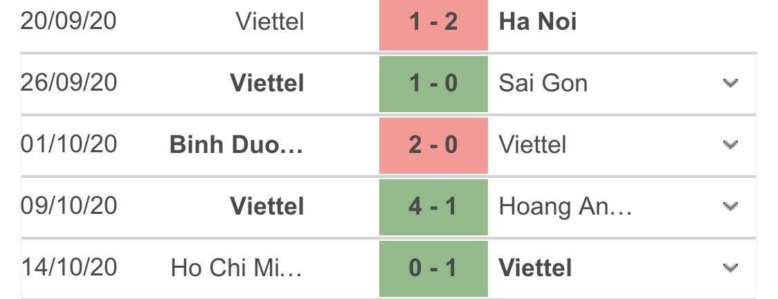 Nhận định bóng đá Viettel vs B.BD, 19h15 ngày 19/10