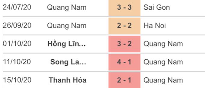 5 Trận đấu gần nhất của Quảng Nam