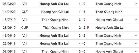 Nhận định bóng đá Than Quảng Ninh vs HAGL: 18h00 ngày 20/10: Đi vào hiểm địa