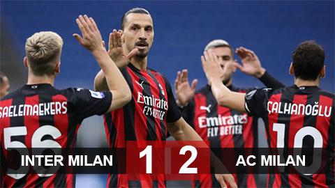 Kết quả Inter 1-2 Milan: Rossoneri nối dài mạch thắng ở Serie A