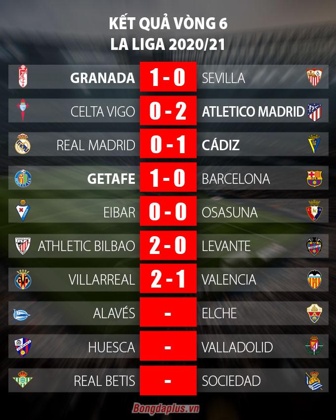 Kết quả Villarreal 2-1 Valencia: Alcacer ghi bàn đưa Villarreal lên đầu bảng