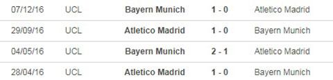 Nhận định bóng đá Bayern vs Atletico, 02h00 ngày 22/10