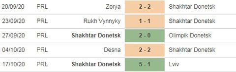 Nhận định bóng đá Real vs Shakhtar Donetsk, 23h55 ngày 21/10