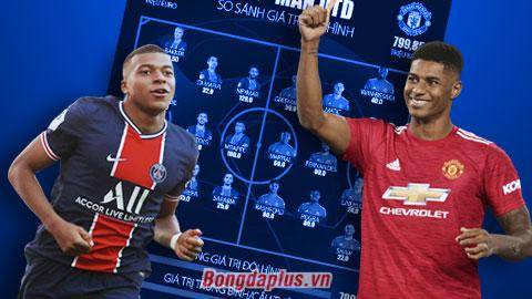 So sánh đội hình PSG vs Man United: Á quân Champions League hơn đứt Quỷ đỏ