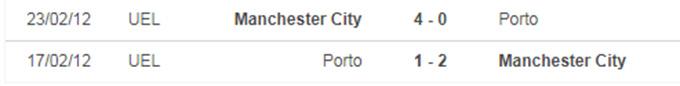 Nhận định bóng đá Manchester City vs Porto, 02h00 ngày 22/10