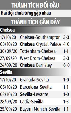 Nhận định bóng đá Chelsea vs Sevilla, 02h00 ngày 21/10: The Blues non và xanh